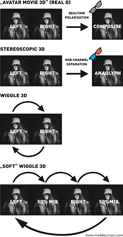 How to - Comparing Wiggle 3D to Avatar Movie 3D or Real D and Stereoscopic 3D